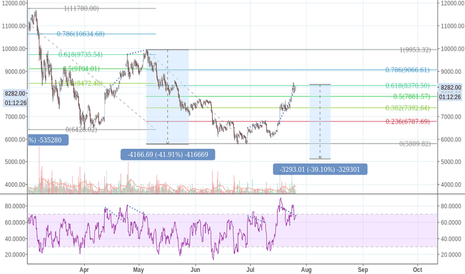 BTCUSD: Bitcoin repeating oscillations, fib levels