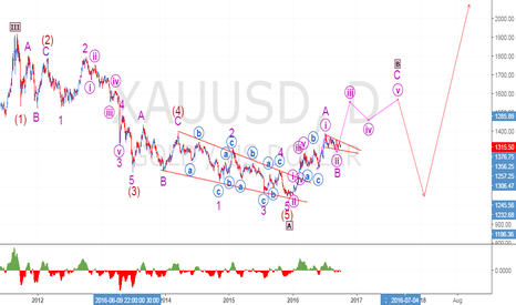 XAUUSD: Long Term Elliot Wave Analysis