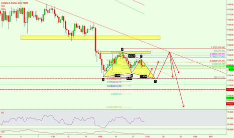 XAUUSD: buy the gold.ps:short line