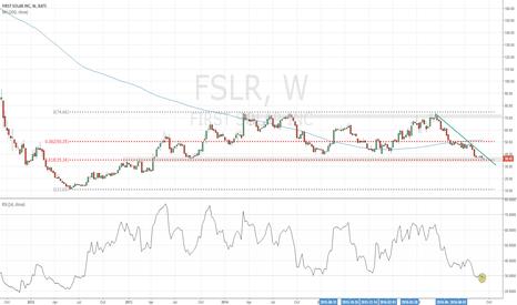 FSLR: FSLR support