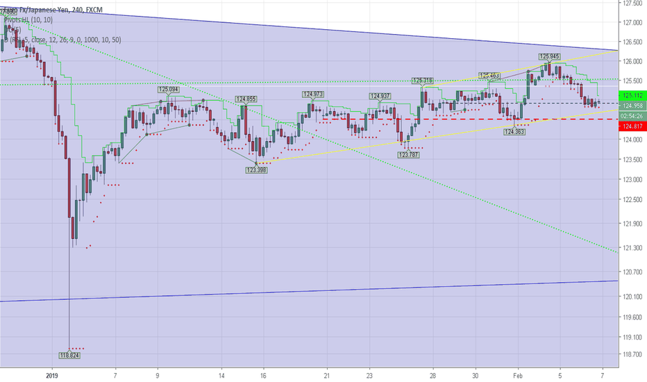 EURJPY: Bottom of the Channel