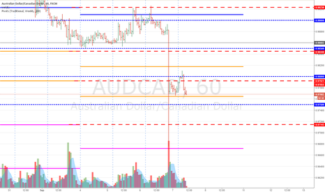 AUDCAD: Short AUDCAD - residue play post rate hike (Late Entry)