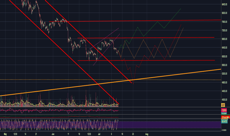 BTCUSD: BTC SIDEWAYS WITH A CHANCE OF GOING DOWN