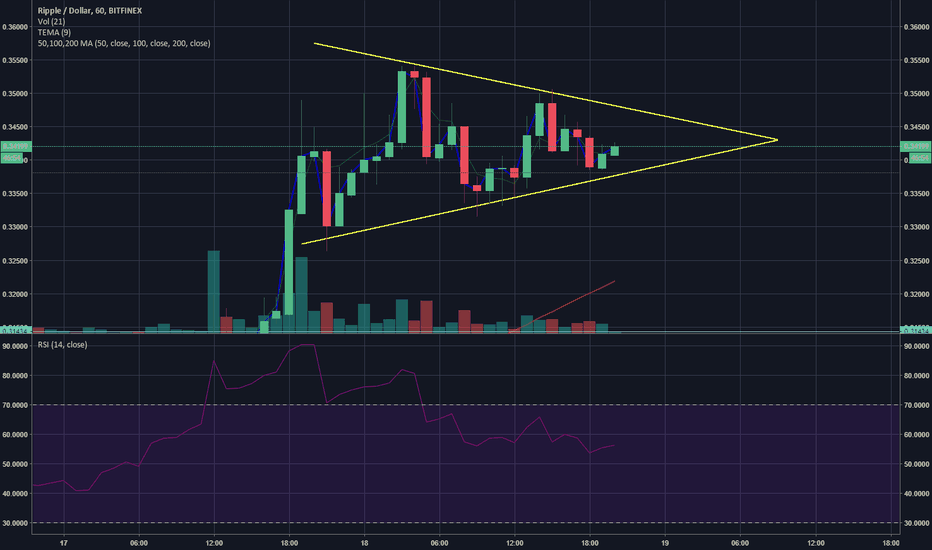 XRPUSD: XRP LOOKING ADORABLE RIGHT NOW