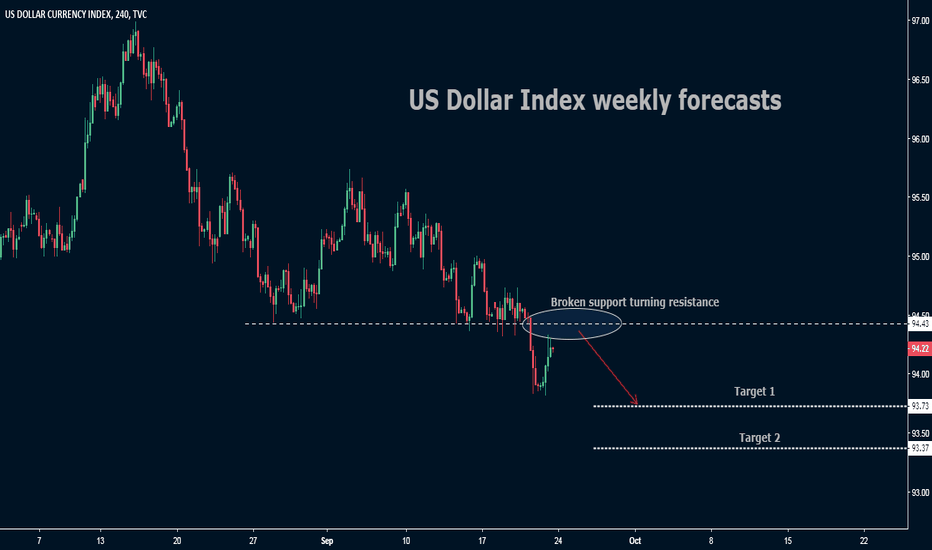 DXY: DXY Weekly Forecasty