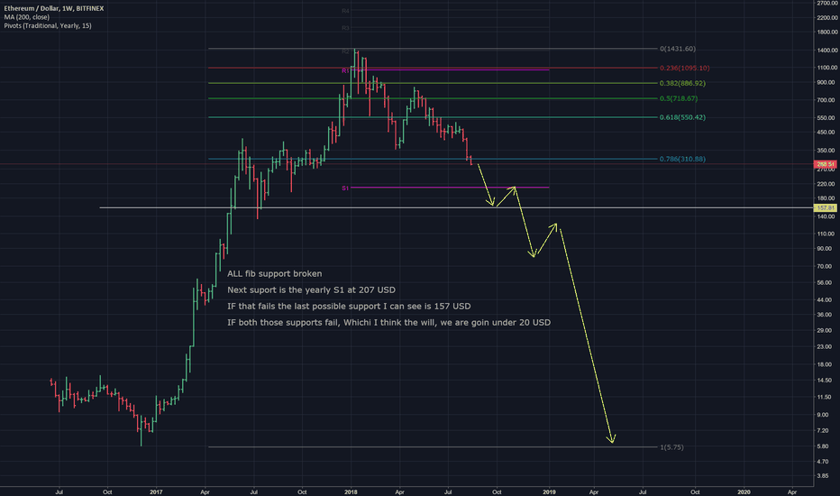 ETHUSD: ETH Capitulation Just Beginning, Sub $20 Likely