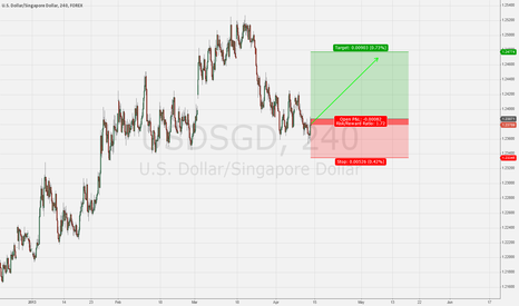 USDSGD: USD/SGD MACRO LONG post MAS and Weak Q1 GDP Figures