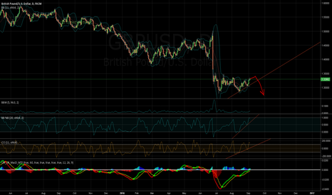 GBPUSD: /09050051/ GBP short, be prepared
