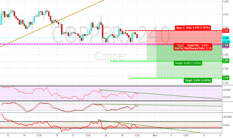 COPPER: COPPER FLAT LEVEL POTENTIAL SHORT 4HR