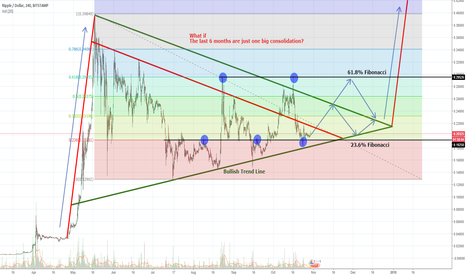 XRPUSD: Ripple long term consolidation
