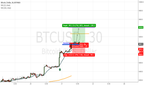 BTCUSD: Support (moving average 13)