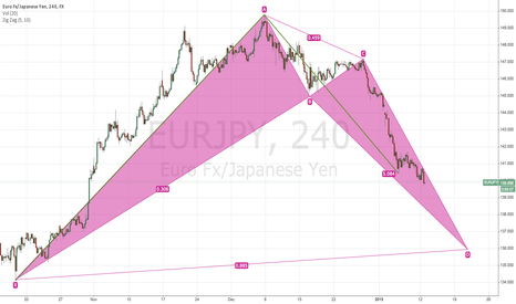 EURJPY: EURJPY long possible at D?
