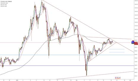ETHUSD: ETH/USD - Testing Important Zone - Downward Trendline from ATH!