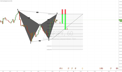 GBPJPY: Potential Bat pattern
