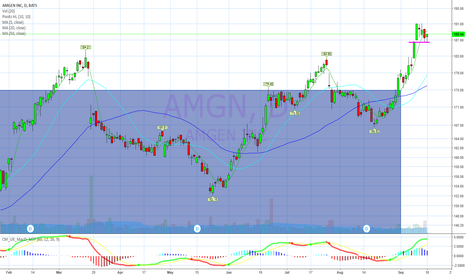 AMGN: Flag in breakout move