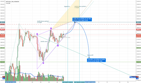 XBTUSD: Wolfe wave. Yet another idea for bitcoin future movements