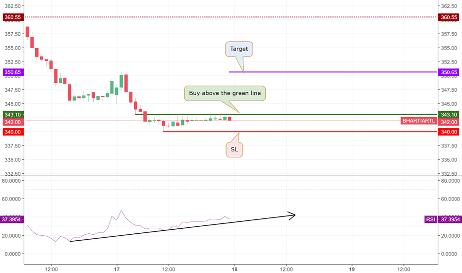 BHARTIARTL: BHARTI AIRTEL ANALYSIS