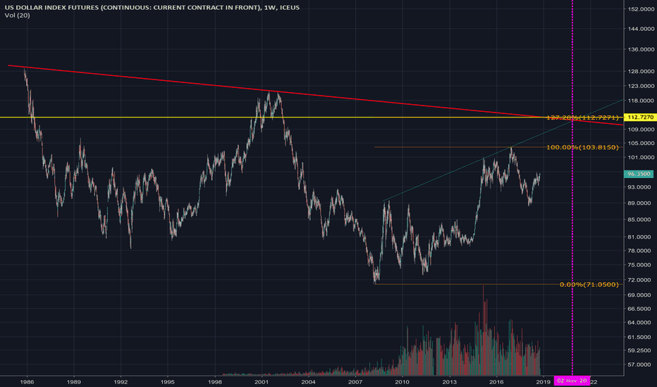 DX1!: DXY WEEKLY LONG TIL ELECTION 2020