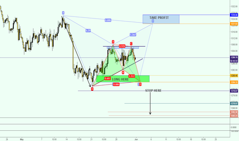 XAUUSD: GOLD LONG AND SHORT SETUP CoOkies