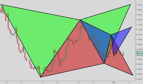 EURGBP: EUR/GBP - 3 Gartley Patterns Setups