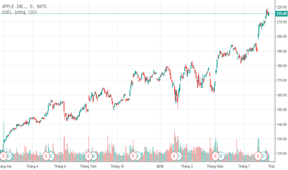 AAPL: Review thị trường sáng nay