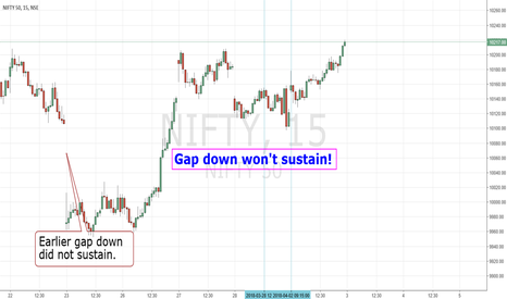 NIFTY: Gap down wont sustain