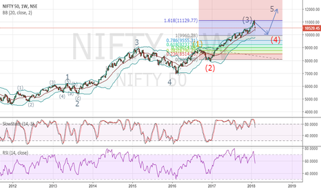 NIFTY: 4th wave of larger 5th wave
