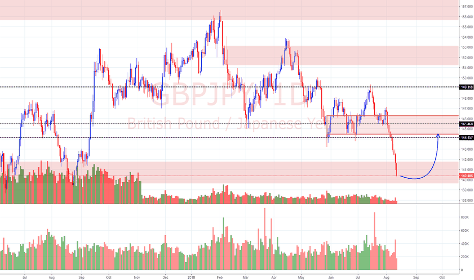 GBPJPY: View on GBP/JPY (13/8/18)