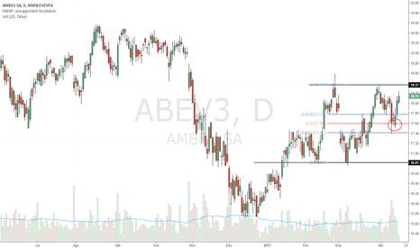 ABEV3: ABEV3 - Compra