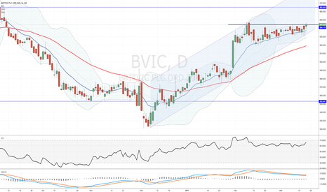 BVIC: #BVIC perhaps on the cusp of a breakout, but I sold anyway