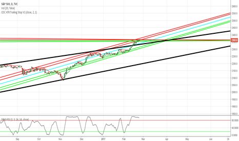 SPX: S&P 500