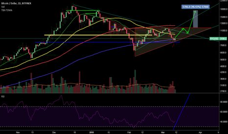 BTCUSD: Bitcoin Idea. #btc #ta #bullish #crypto triangle