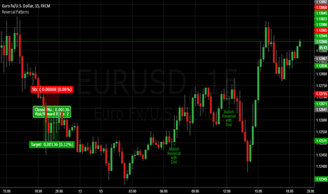 EURUSD: Reversal Patterns on EURUSD