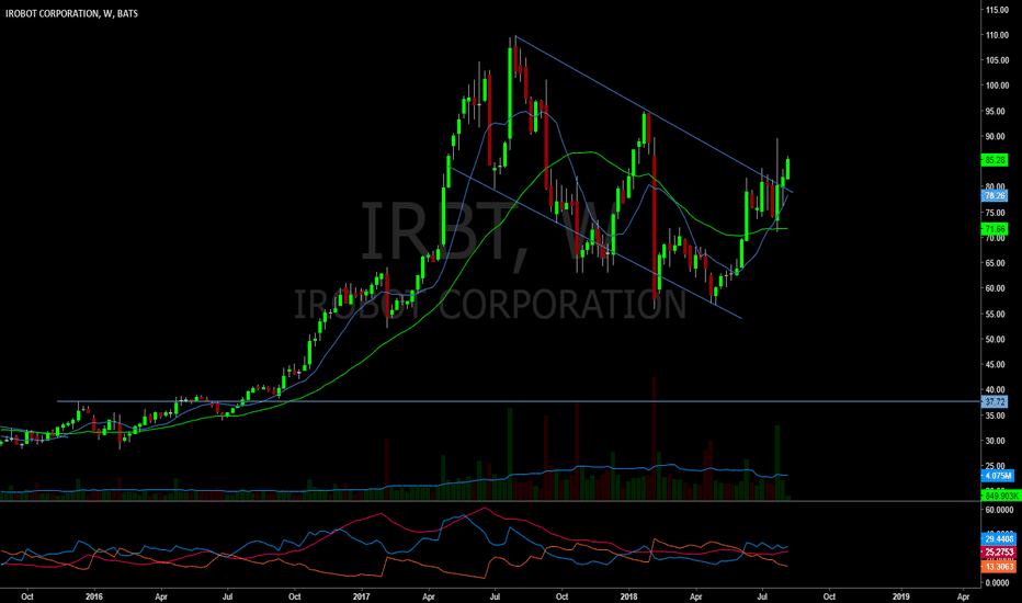 IRBT: Weekly look at $IRBT