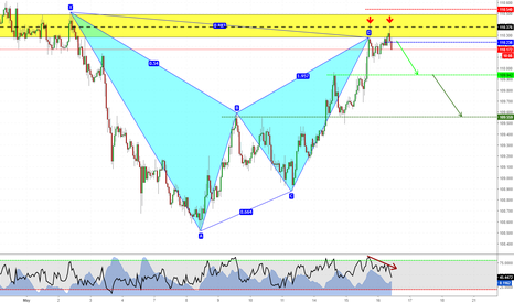 CHFJPY: Short with structure + harmonic