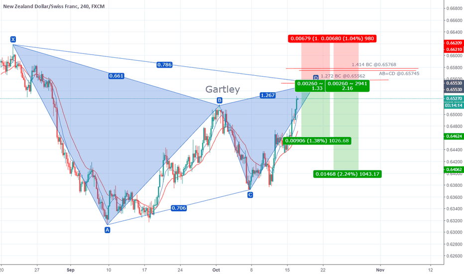 NZDCHF: Gartley on NZDCHF 4h