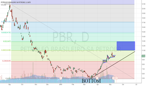 PBR: PBR: 7 Year Bear Run Over?