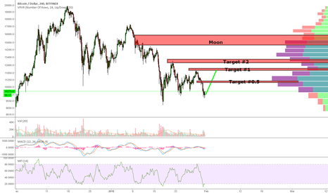 BTCUSD: Bitcoin: 24K shorts running for the exit