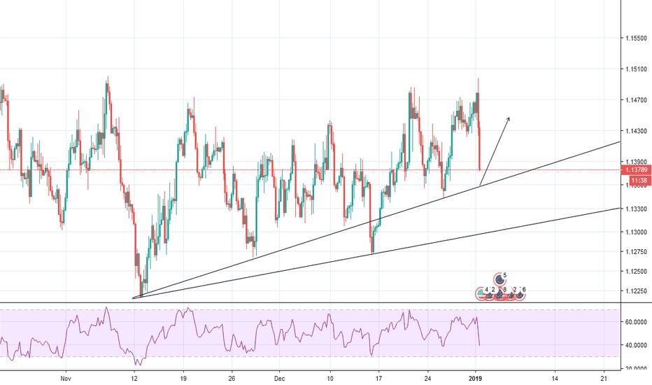 EURUSD: EURUSD Potential Buy