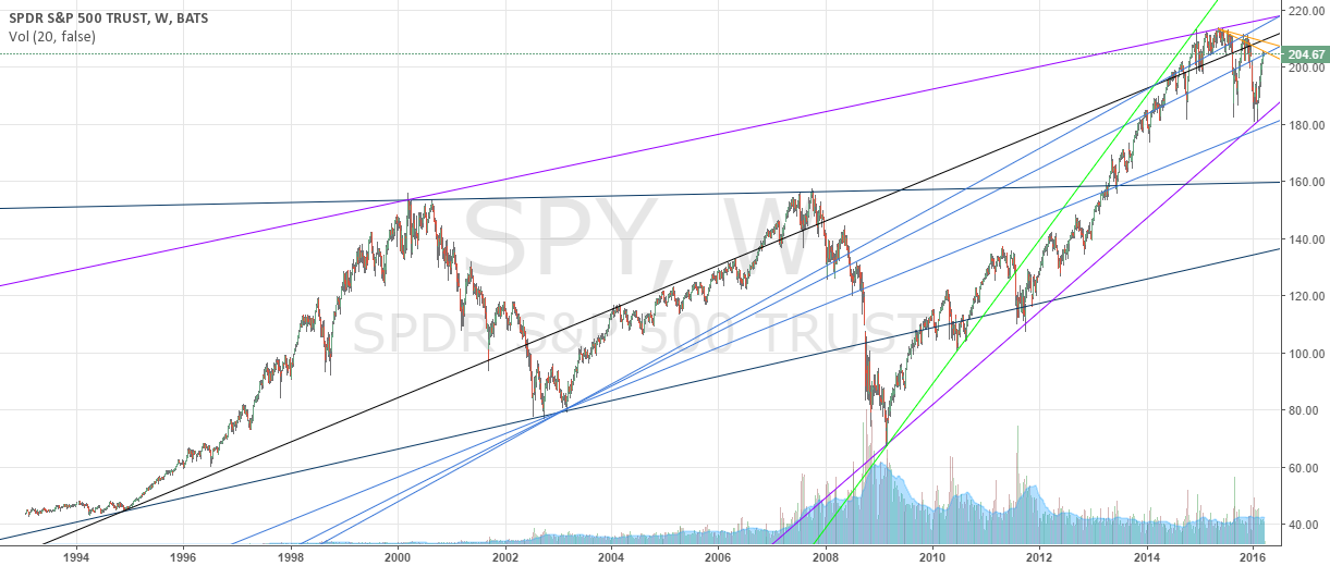 Trade with these lines of triangular geometry my friend (SPY)