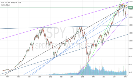 SPY: Trade with these lines of triangular geometry my friend (SPY)