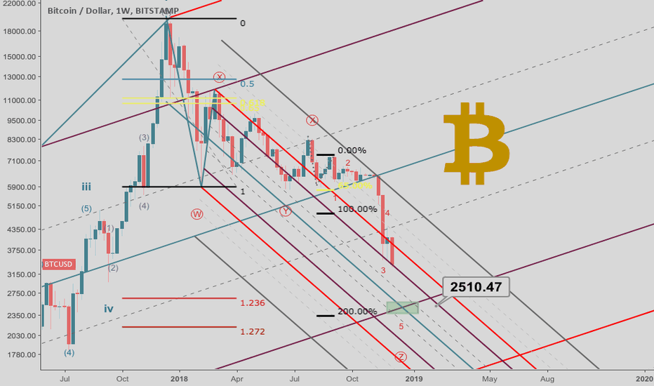 BTCUSD: The Ultimate Count *Bitcoin Wave Analysis*