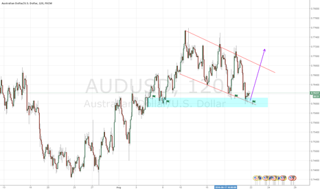 AUDUSD: AUDUSD at a strong resistance maybe the perfect time to buy....