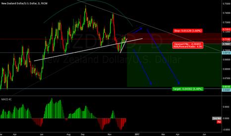 NZDUSD: Potential short