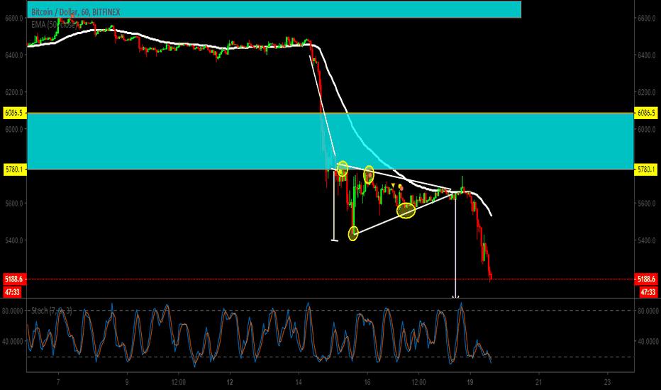 BTCUSD: patron de continuidad de la tendencia triangulo cimetrico.