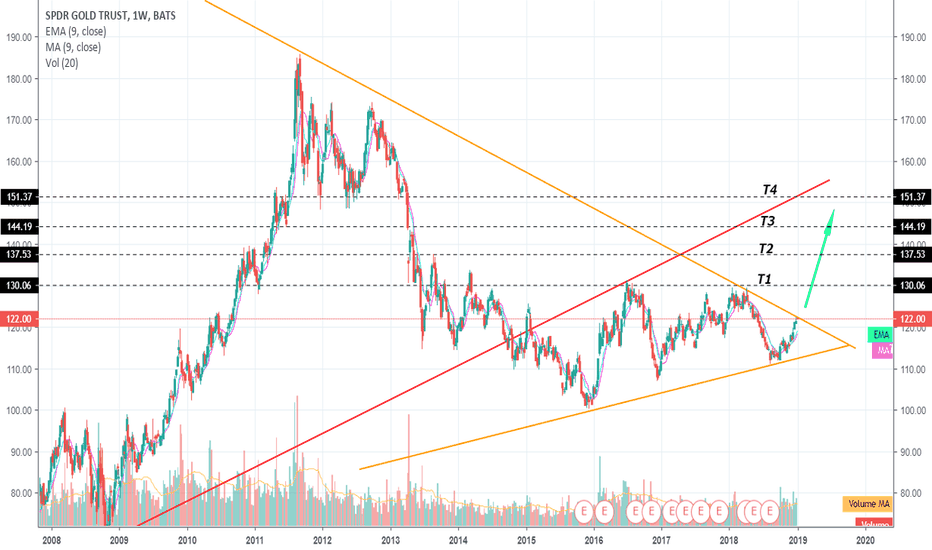 GLD: All that glitters IS gold