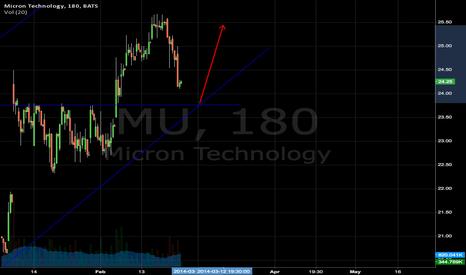 MU: MU bounce