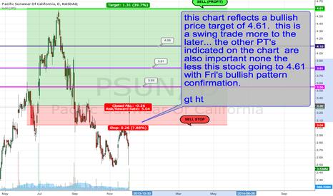Psun Stock Price And Chart Tradingview