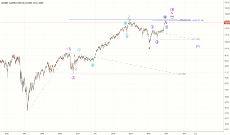 IYT: Transportation ETF - Fib levels coming into play
