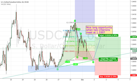 USDCAD: USDCAD 4H trendline support with 1H Gartley completion